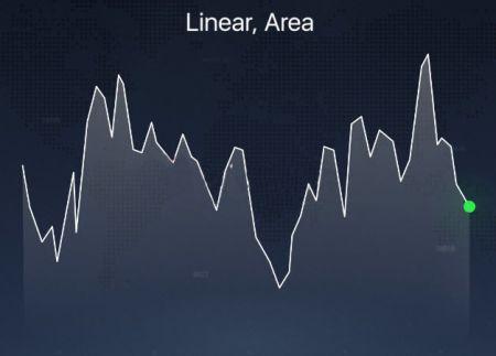 Diferentes tipos de gráficos explicados en la plataforma IQ Option